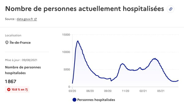 covid-hospital-curve-il-de-france