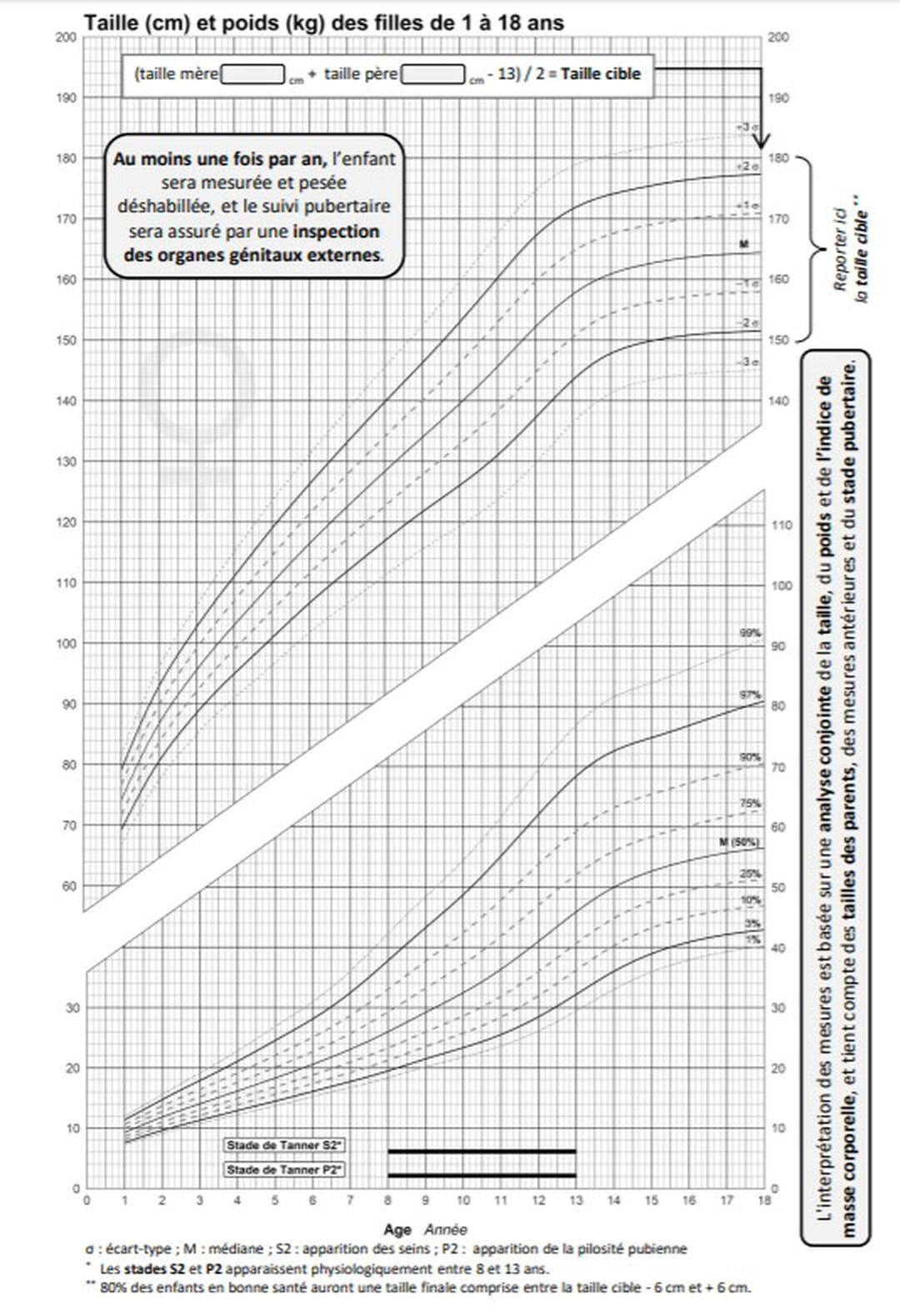 courbe de poids femme