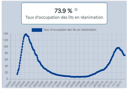 Taux d'occupation des lits en réanimation en France au 30 novembre