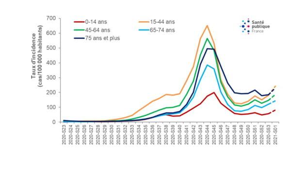 Évolution des taux d'incidence (7a), de dépistage (7b) et de positivité (7c) des cas de COVID-19 selon les classes d'âge, depuis la semaine 23/2020, France métropolitaine