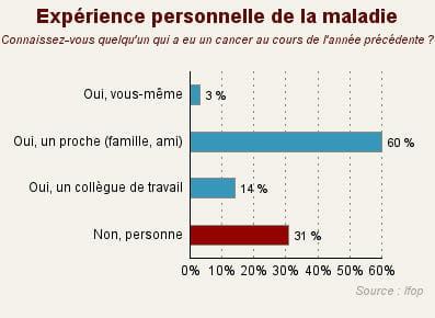 deux tiers des français ont été confrontés au cancer au cours de l'année.