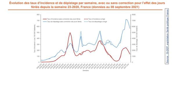 Évolution des taux d'incidence et de dépistage par semaine, avec ou sans correction pour l'effet des jours fériés depuis la semaine 23-2020, France (données au 08 septembre 2021)