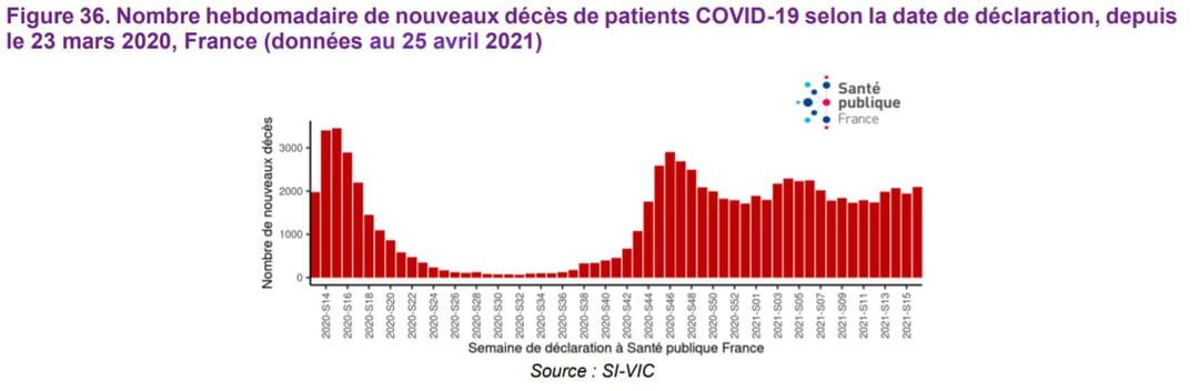 Nombre hebdomadaire de nouveaux décès de patients COVID-19 selon la date de déclaration, depuis le 23 mars 2020, France (données au 18 avril 2021)