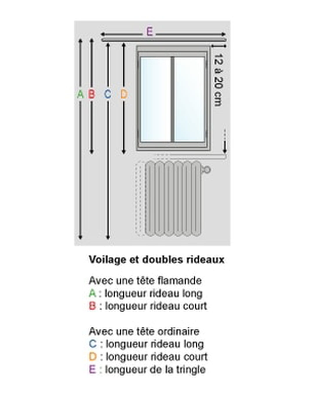 Installer des rideaux les tapes suivre pour ne pas se for Quel rideau pour porte fenetre