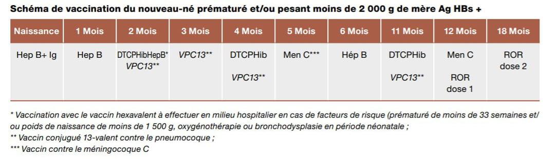 vaccination prématuré
