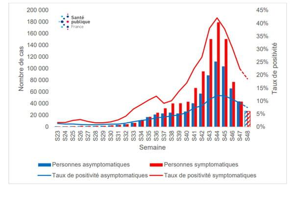 . Évolution du nombre de cas confirmés de SARS-CoV-2 et du taux de positivité selon la présence ou non de symptômes