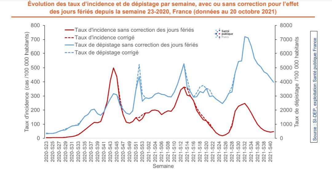 Évolution des taux d'incidence et de dépistage par semaine, avec ou sans correction pour l'effet des jours fériés depuis la semaine 23-2020, France (données au 20 octobre 2021)