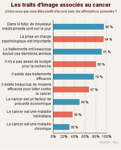les français sont conscients des énormes progrès, réalisés et à venir, en terme