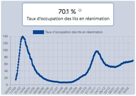 Taux d'occupation des lits en réanimation au 1er mars par des patients Covid-19