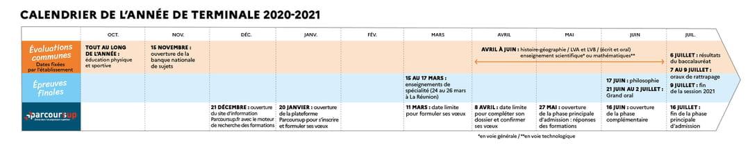 Parcoursup Calendrier 2021 Parcoursup : le calendrier 2020 2021 inchangé