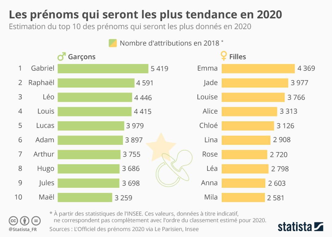 Calendrier Fete Prenom 2019.Quels Sont Les Prenoms Les Plus Tendance En 2020