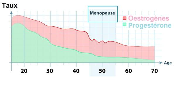 Evolution du taux d'oestrogène en fonction de l'âge