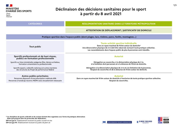 Mesures sport avril 2021