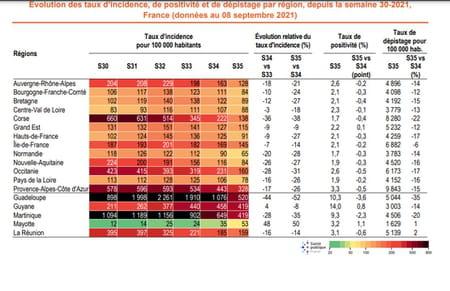 Évolution des taux d'incidence, de positivité et de dépistage par région, depuis la semaine 30-2021, France (données au 08 septembre 2021)