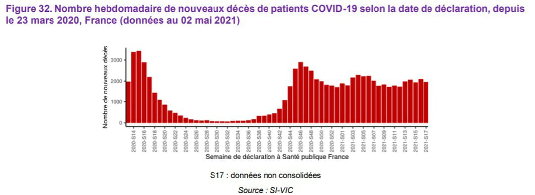 . Nombre hebdomadaire de nouveaux décès de patients COVID-19 selon la date de déclaration, depuis le 23 mars 2020, France (données au 02 mai 2021)