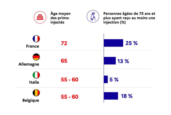vaccination france europe âge