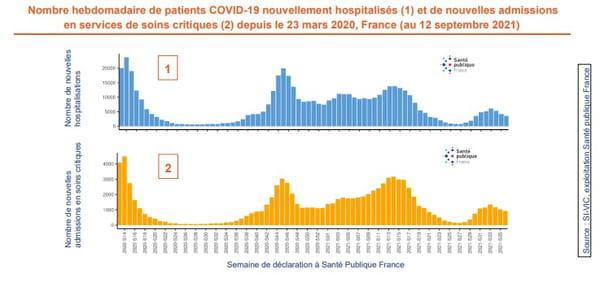 Nombre hebdomadaire de patients COVID-19 nouvellement hospitalisés (1) et de nouvelles admissions en services de soins critiques (2) depuis le 23 mars 2020, France (au 12 septembre 2021)