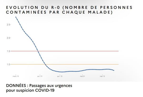 Courbe R0 en France coronavirus