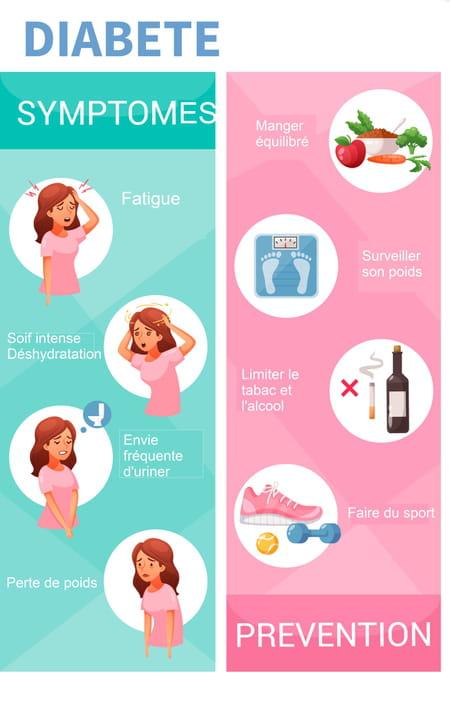 Symptômes du diabète