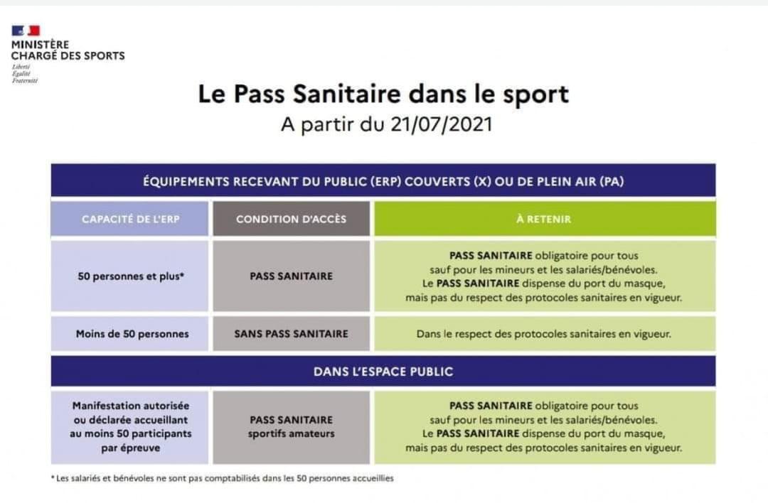 Pass sanitaire dans le sport - Mesures du ministère des Sports