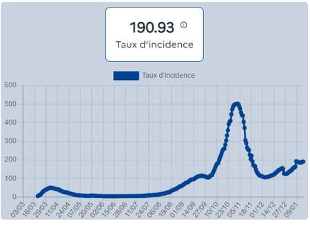 Nombre de nouvelles personnes positives au Sars-Cov-2 (PCR/antigénique) sur une semaine glissante, pour la première fois depuis plus de 60 jours, rapporté à la taille de la population, au 19 janvier