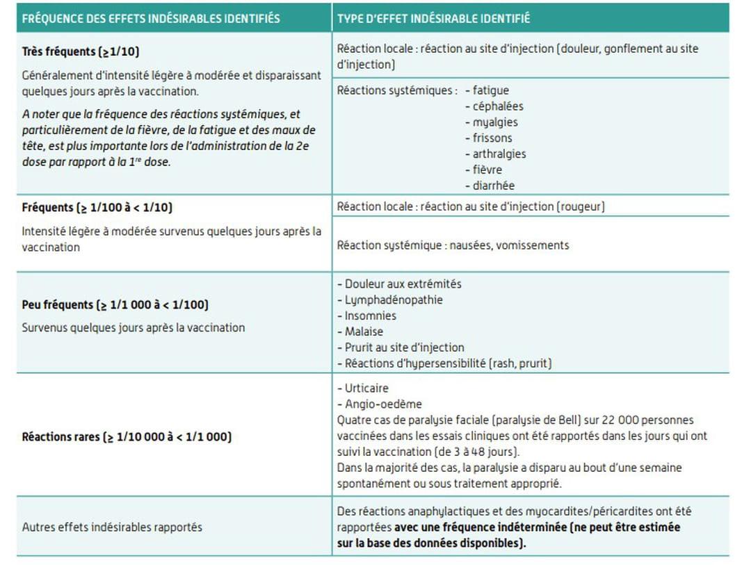 Effets indésirables du vaccin Comirnaty de Pfizer-BioNTech