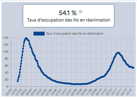 Taux d'occupation des lits en réanimation au 21 décembre par des patients Covid-19