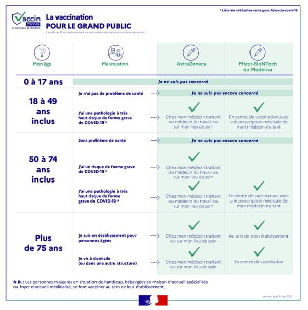 vaccination covid grand public france