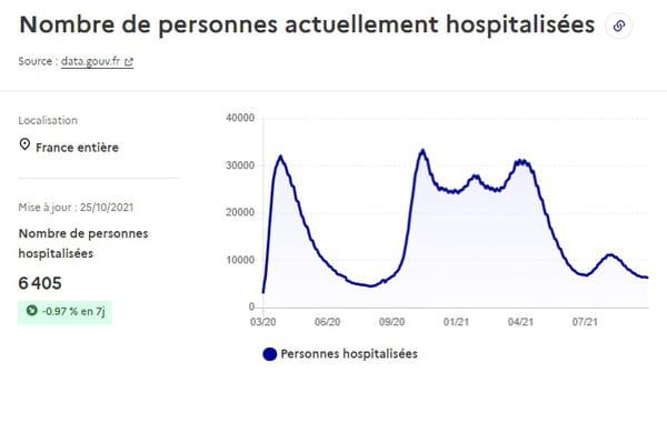 Courbe du nombre de personnes hospitalisées en France au 25 octobre 2021
