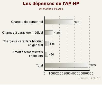 salaires, entretien du matériel... au total, près de 6 milliards d'euros de