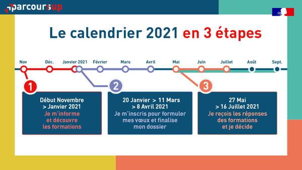 calendrier-parcoursup-2021