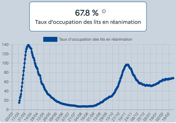 courbe-covid-france-taux-occupation-lits-reanimation