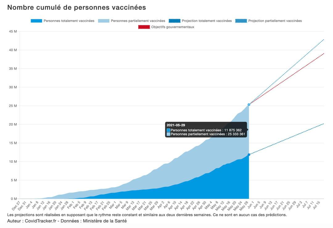 courbe-vaccin-france
