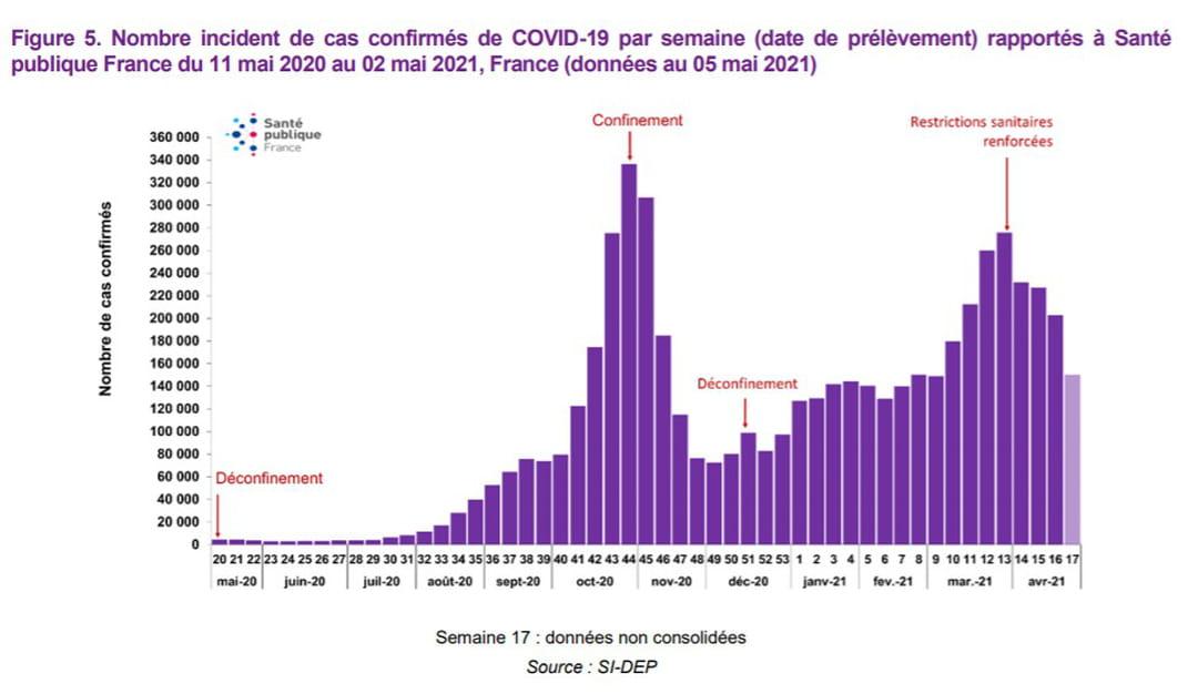 Nombre incident de cas confirmés de COVID-19 par semaine (date de prélèvement) rapportés à Santé publique France du 11 mai 2020 au 11 avril 2021, France (données au 14 avril 2021) (données non corrigées pour S14)