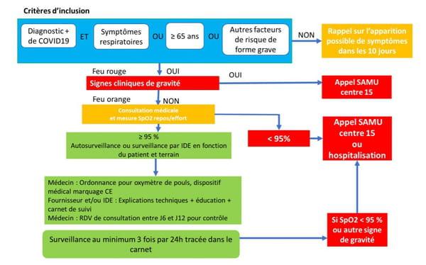 precription oxymètre de pouls patients covid