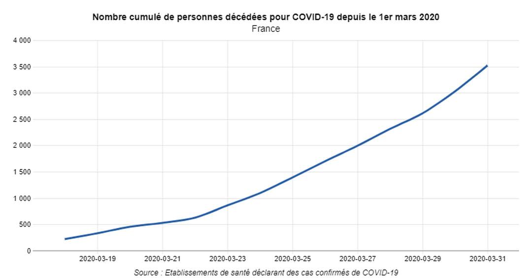 Nombre cumulé de personnes décédées pour covid-19 depuis le 1er mars 2020 - hommes et femmes
