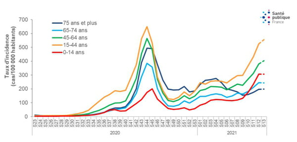 evolution incidence covid enfant france