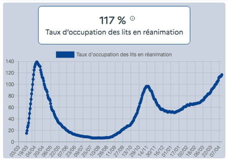 Taux d'occupation des lits en réanimation au 12 avril par des patients Covid-19
