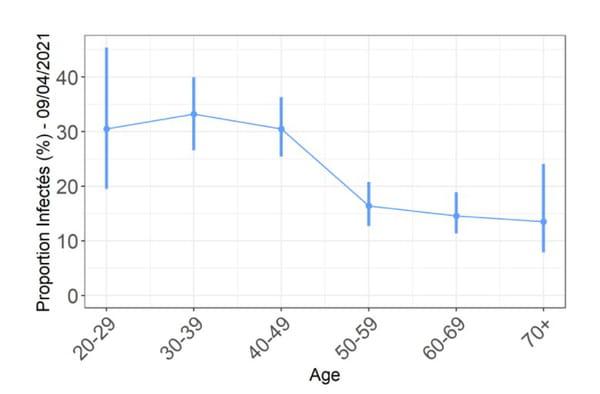 Proportion de Français infectés par le virus Sars-CoV-2 au 9 avril 2021, par âge.