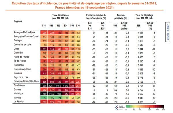 Évolution des taux d'incidence, de positivité et de dépistage par région, depuis la semaine 31-2021, France (données au 15 septembre 2021)