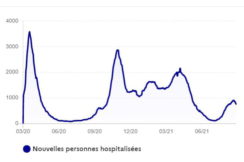 COURBE COVID FRANCE: aujourd'hui, réanimation, cas, par vague