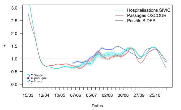 courbe de taux r coronavirus france
