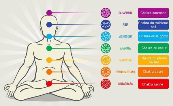 schéma des chakras