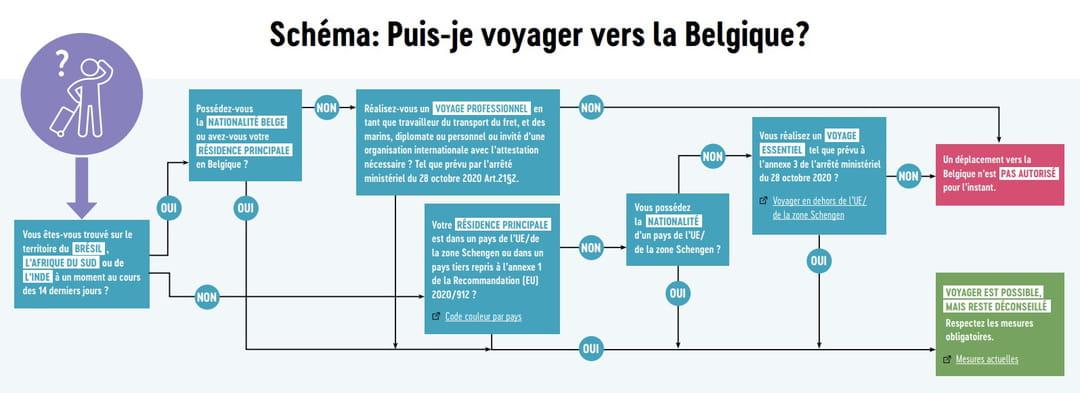 Conditions pour partir en Belgique