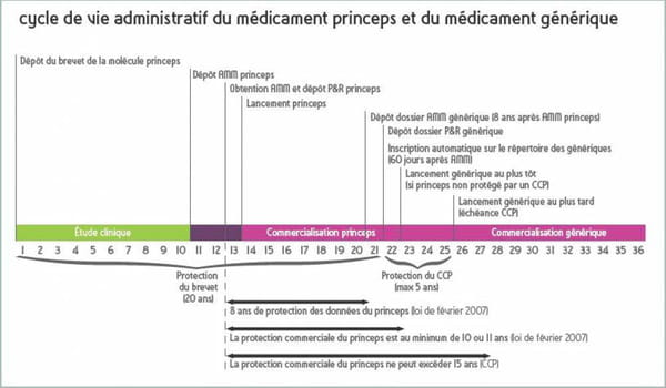 Cycle de vie d'un médicament princeps et générique