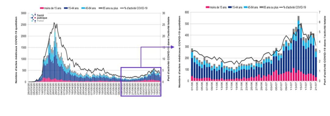 Nombre d'actes SOS Médecins par classe d'âge depuis le 26 février en France Santé publique France