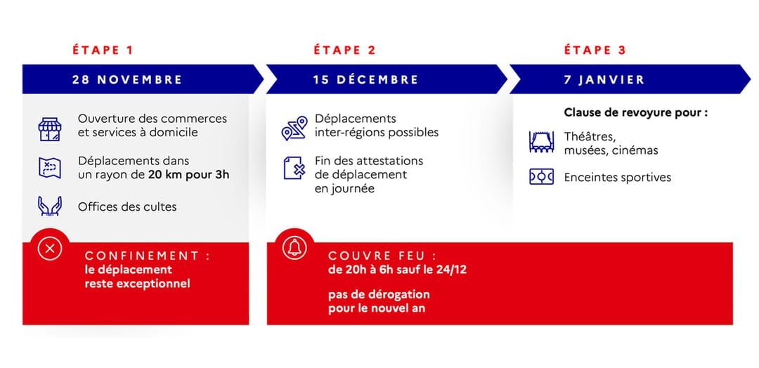 deconfinement-15-decembre-etapes