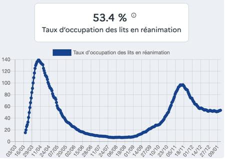 Taux d'occupation des lits en réanimation au 11 janvier par des patients Covid-19
