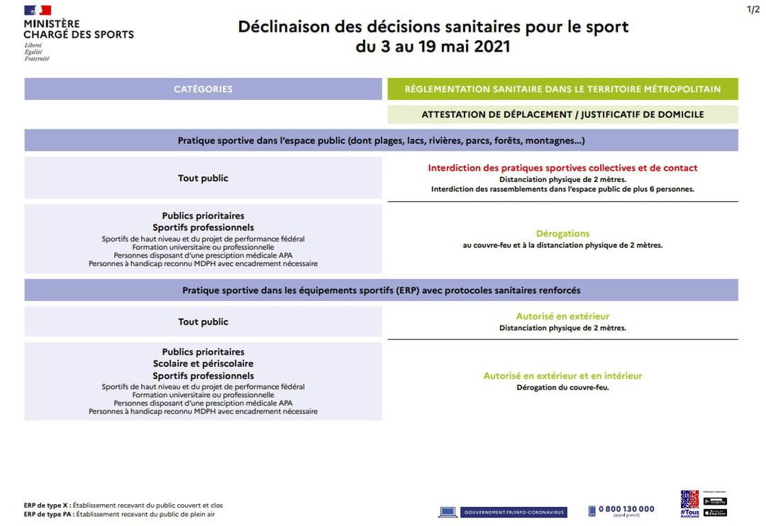 Déclinaison des décisions sanitaires pour le sport du 3 au 19 mai 2021