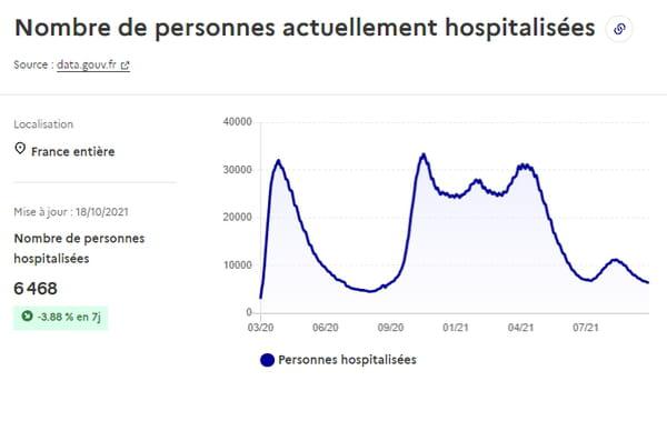 Hospitalisations au 18 octobre 2021